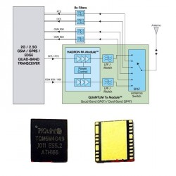 TriQuint TQM6M4049 - Quad Band GSM/GPRS Transceiver - QUANTUM Tx Module